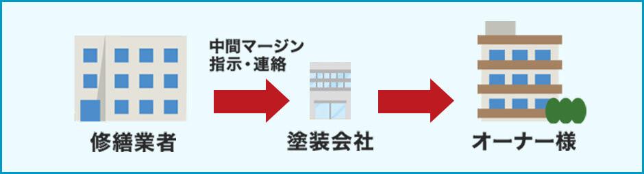 修繕業者→塗装業者→オーナー様